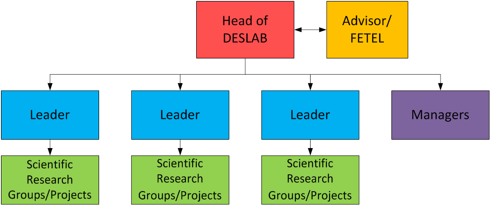 organization_up