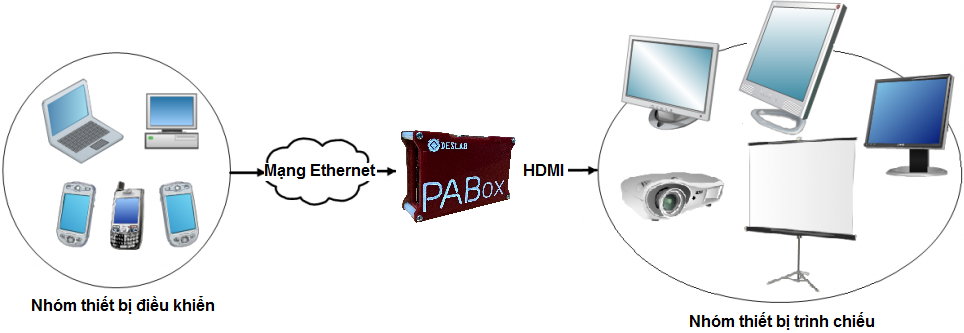 PA_Box_System_Overview